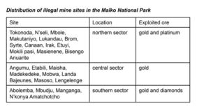 Distribution of Illegal Mining Sites in the Maïko National Park